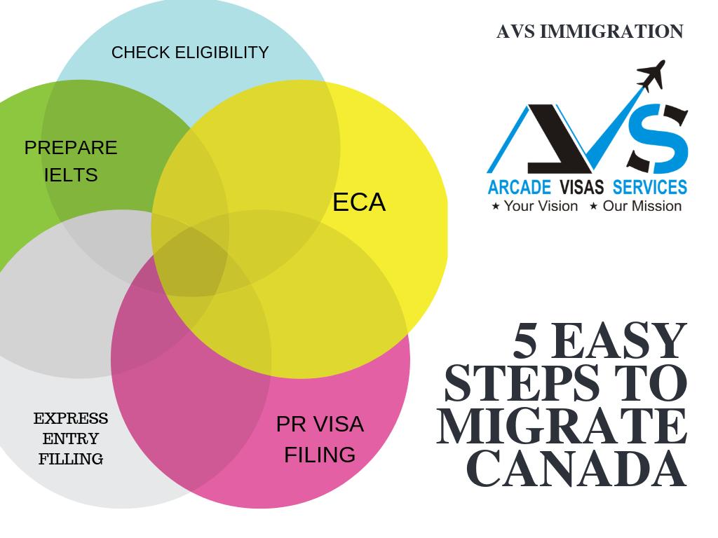 5 Easy Steps to Migrate/Immigrate In Canada