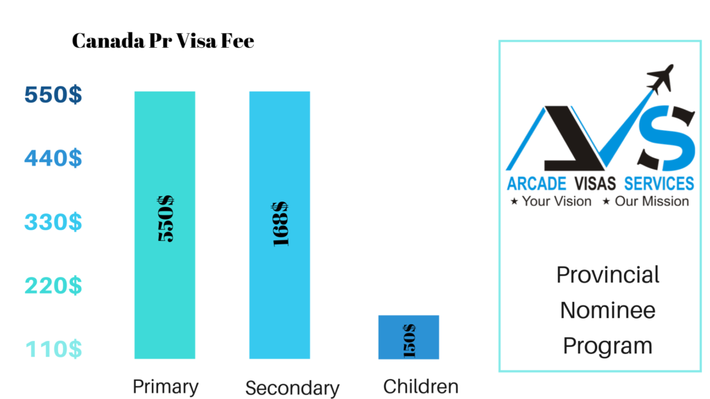Canada Pr Visa Cost In Indian Rupees 2019