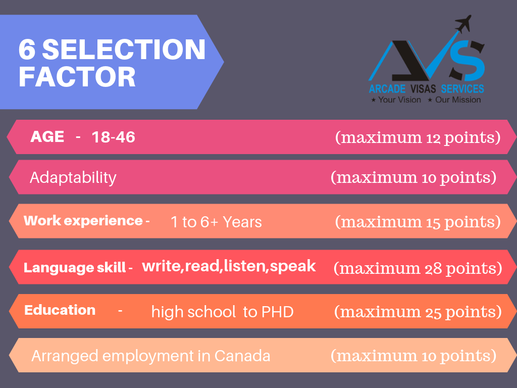 Six Selection Factors